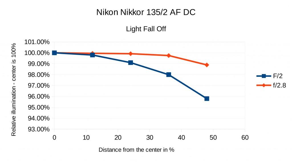 Nikon-Fall-Off-1