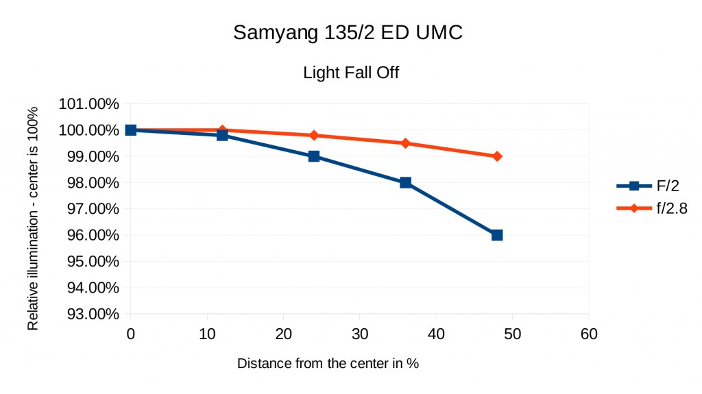 Samyang-Fall-Off-1