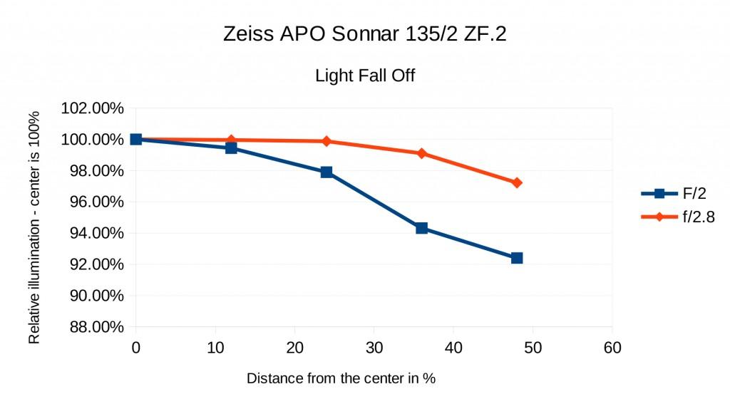 Zeiss-Fall-Off-1